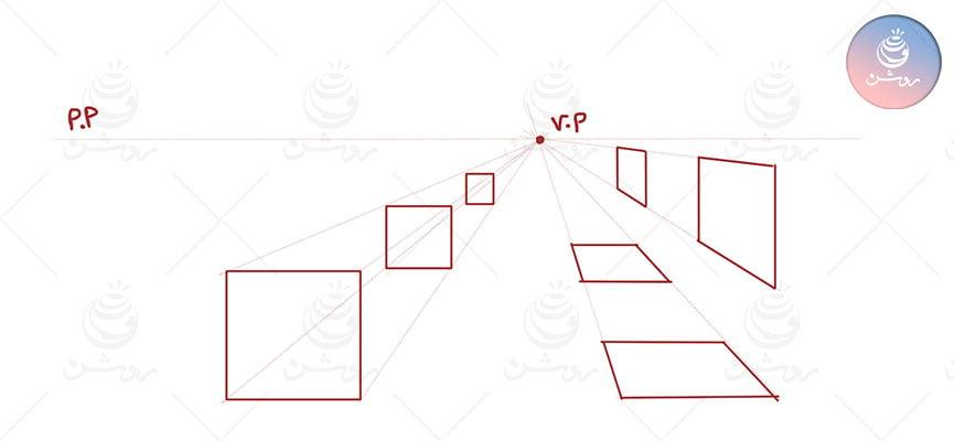 مربع در پرسپکتیو یک نقطه ای