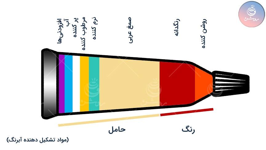 انواع آبرنگ و مقایسه بهترین آبرنگ ایرانی و خارجی